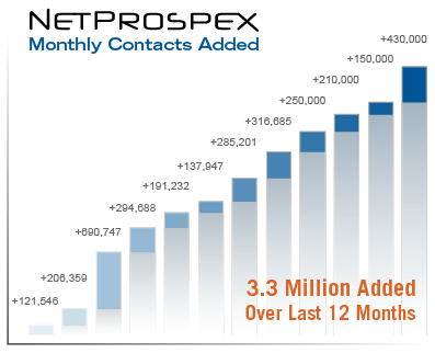 MonthlyContacts_NetProspex
