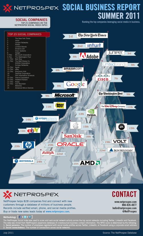 Social companies