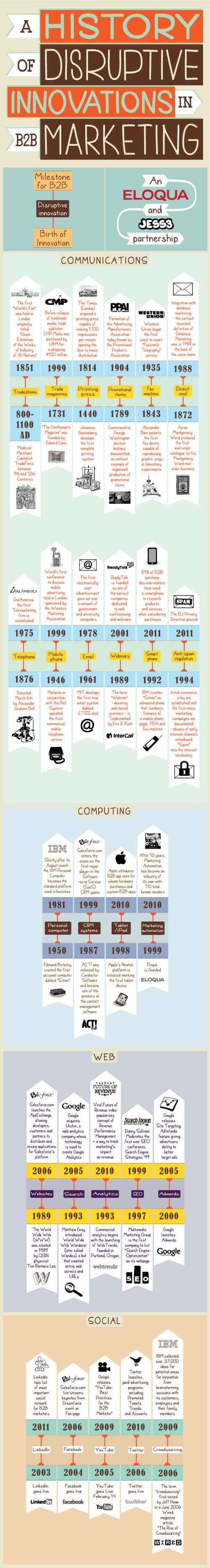 A-History-of-Disruptive-Innovations-B2B-Eloqua-JESS3